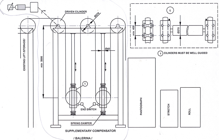 Скица на компенсиращо – балансиращо устройство за лентов материал